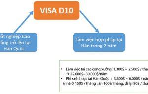 Visa D-10 du học Hàn Quốc