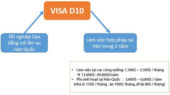 visa-d10-han-quoc